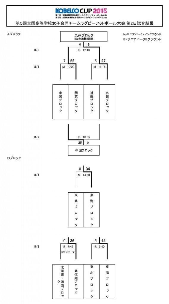 【HP用】-KOBELCO-CUP女子第2日目試合結果8月2日20150802