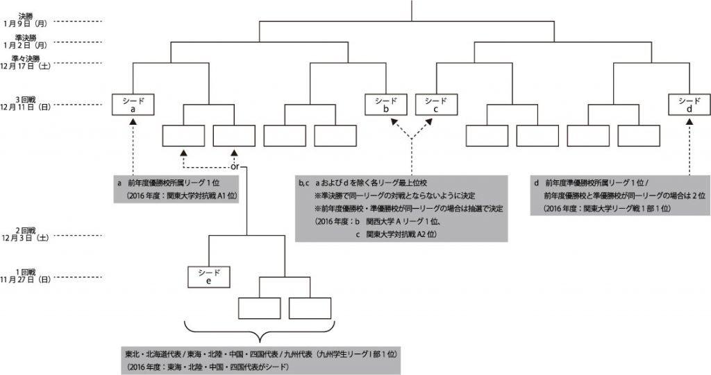 160319-大学選手権新フォーマット_やぐら_re