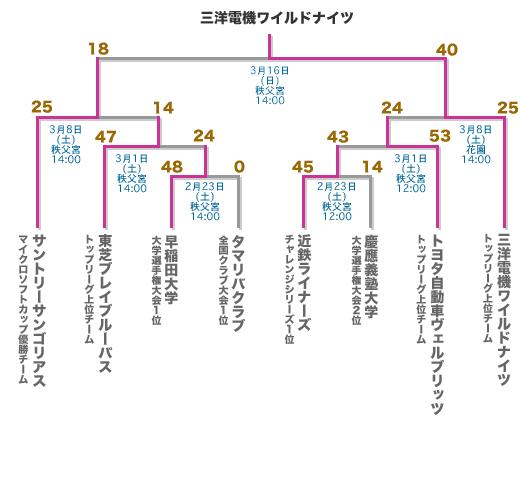 第45回 日本ラグビーフットボール選手権大会」組み合わせ/試合結果 ...